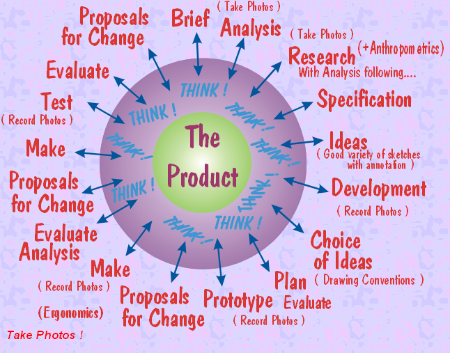 The design cycle and product or project planning design for Design teich