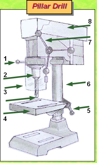 how to use a pillar drill safely